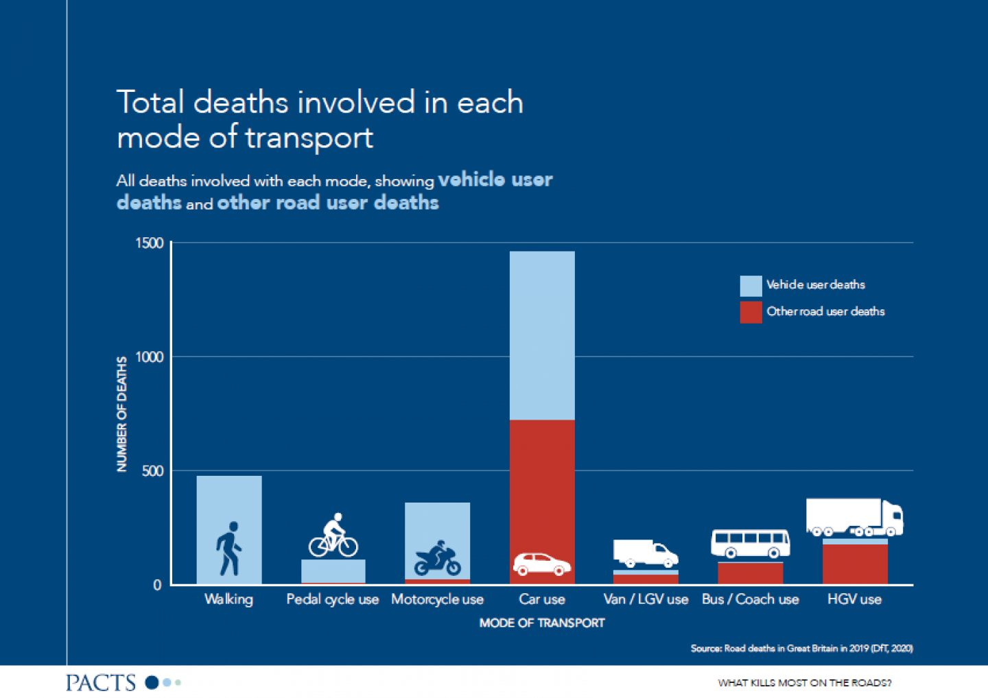 What kills most on the roads