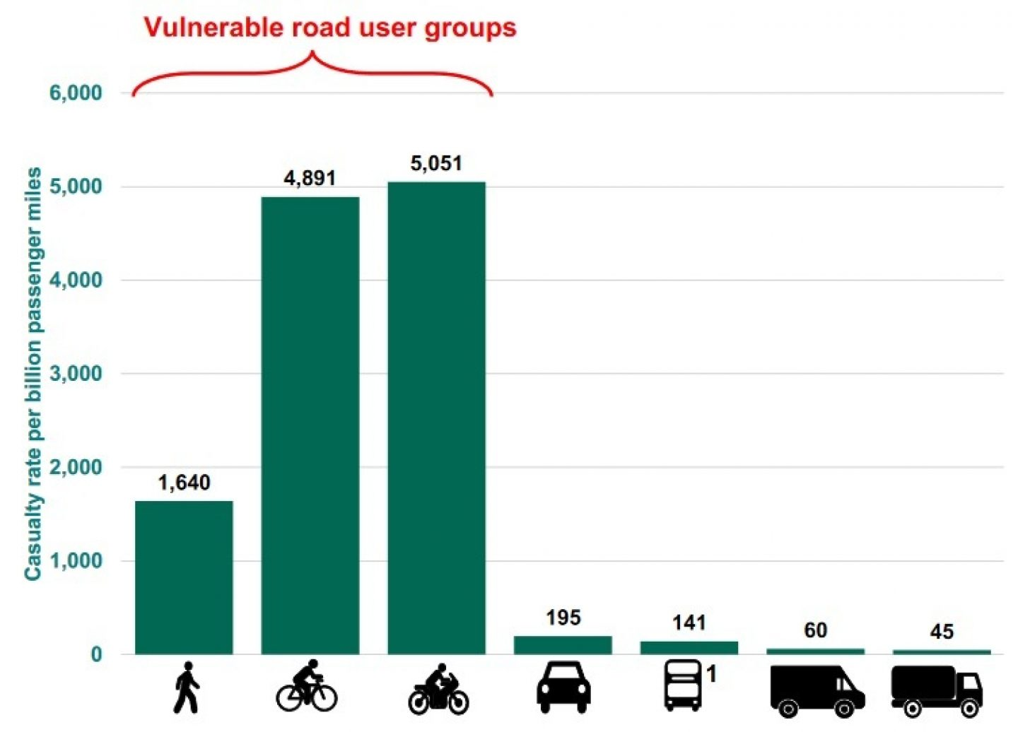 Casualty rate by mode of transport (2019)