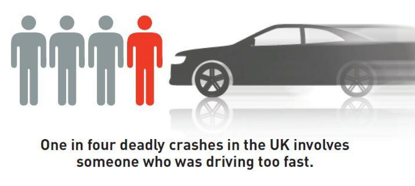 1 in 4 fatal crashes involve someone driving too fast