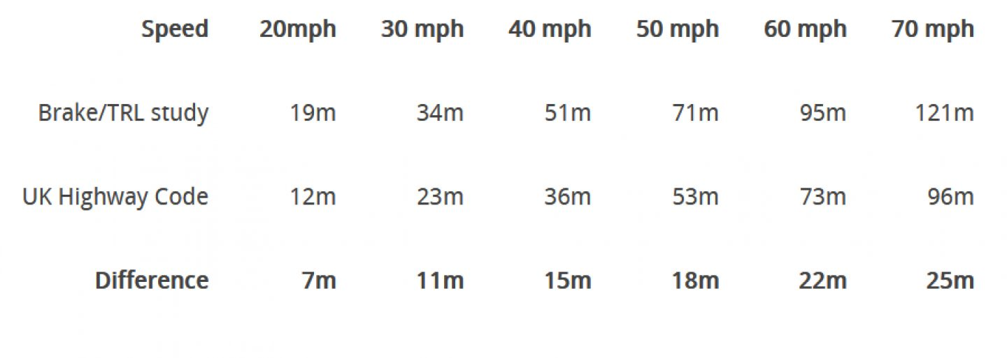 Speed stopping distances TRL infographic