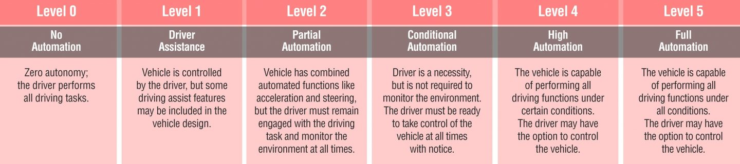 SAE levels of automation
