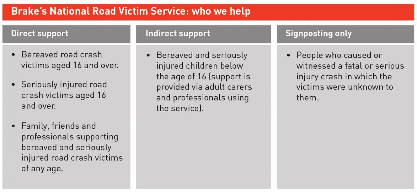 National Road Victim Service Who we help