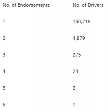 Number of endorsements vs number of drivers chart