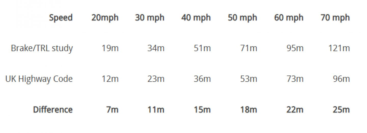 Stopping distances: Driver speed vs Highway Code graph