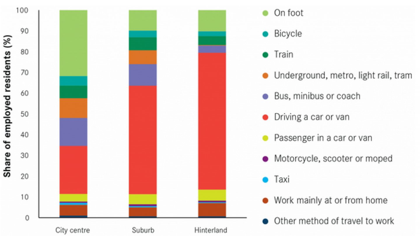 Graph showing preferred transport modes of employed residents
